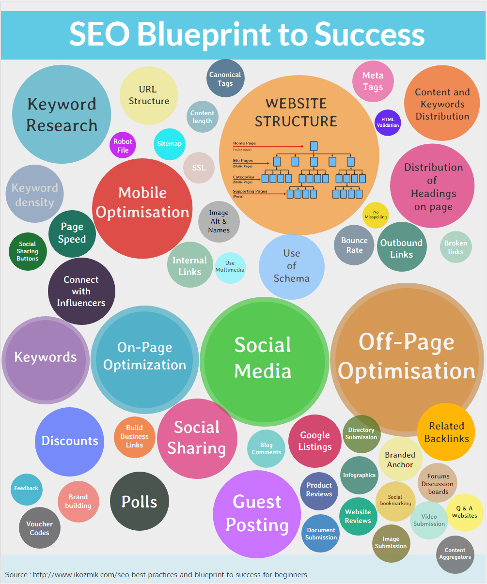 SEO best practices and blueprint to success for beginners
