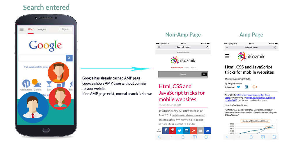 AMP (accelerated mobile pages): How would this affect you